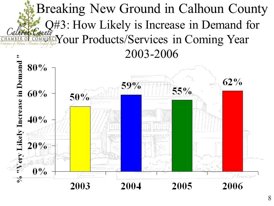 8 Breaking New Ground in Calhoun County Q#3: How Likely is Increase in Demand for Your Products/Services in Coming Year 2003-2006