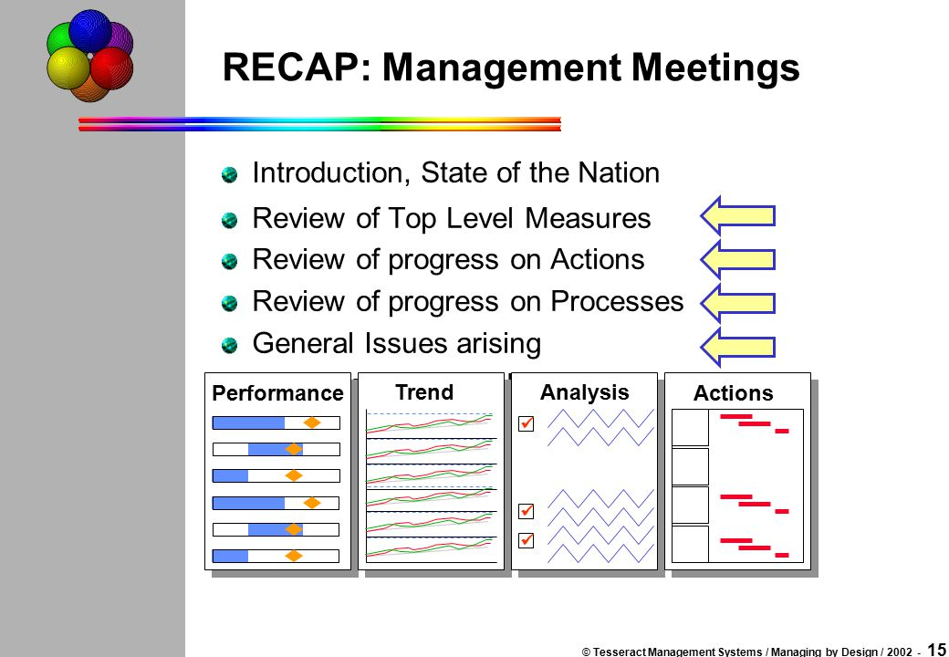 © Tesseract Management Systems / Managing by Design / 2002 - 14 General Issues arising Work through the remaining (unticked) performance issues on the Department Q4 chart and discuss how these need to be addressed.