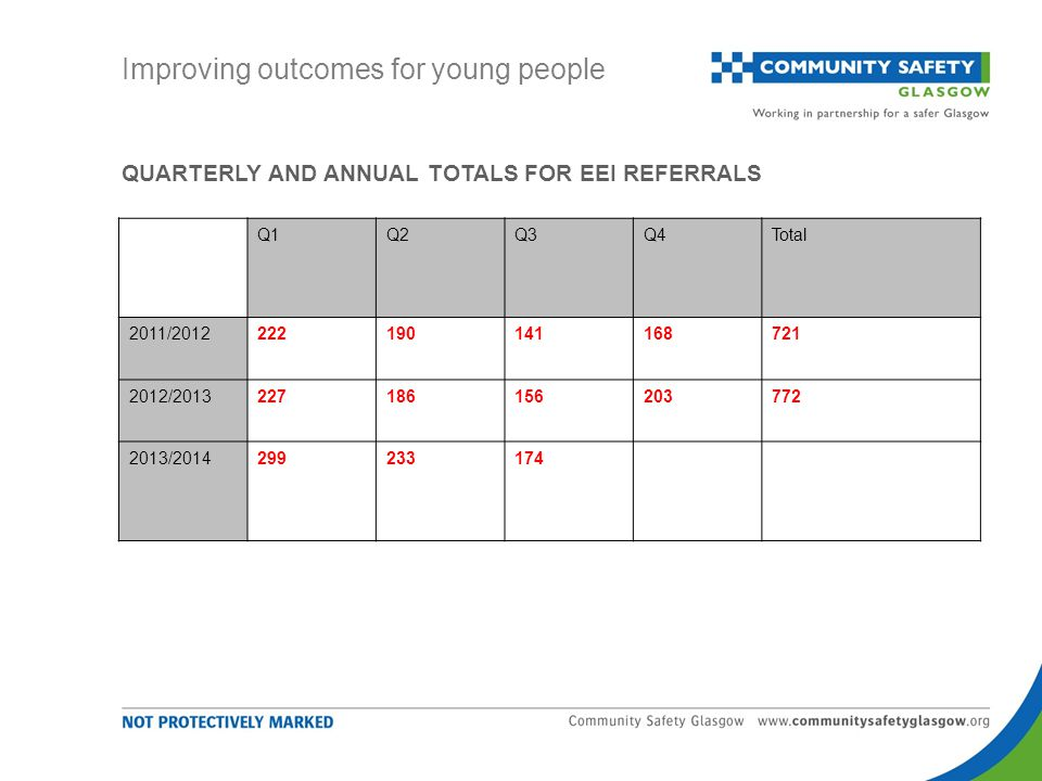 QUARTERLY AND ANNUAL TOTALS FOR EEI REFERRALS Improving outcomes for young people Q1Q2Q3Q4Total 2011/2012222190141168721 2012/2013227186156203772 2013