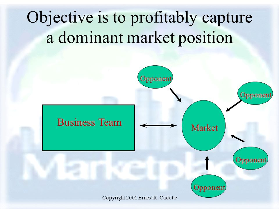 Copyright 2001 Ernest R. Cadotte Business Team Market Opponent Opponent Opponent Opponent Objective is to profitably capture a dominant market positio