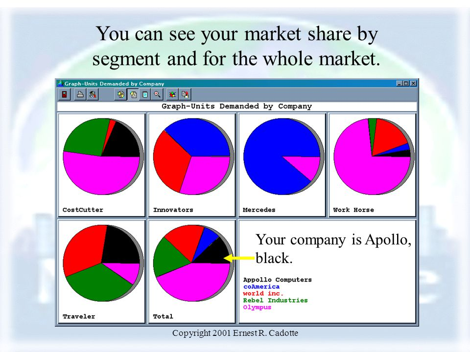 Copyright 2001 Ernest R. Cadotte You can see your market share by segment and for the whole market.