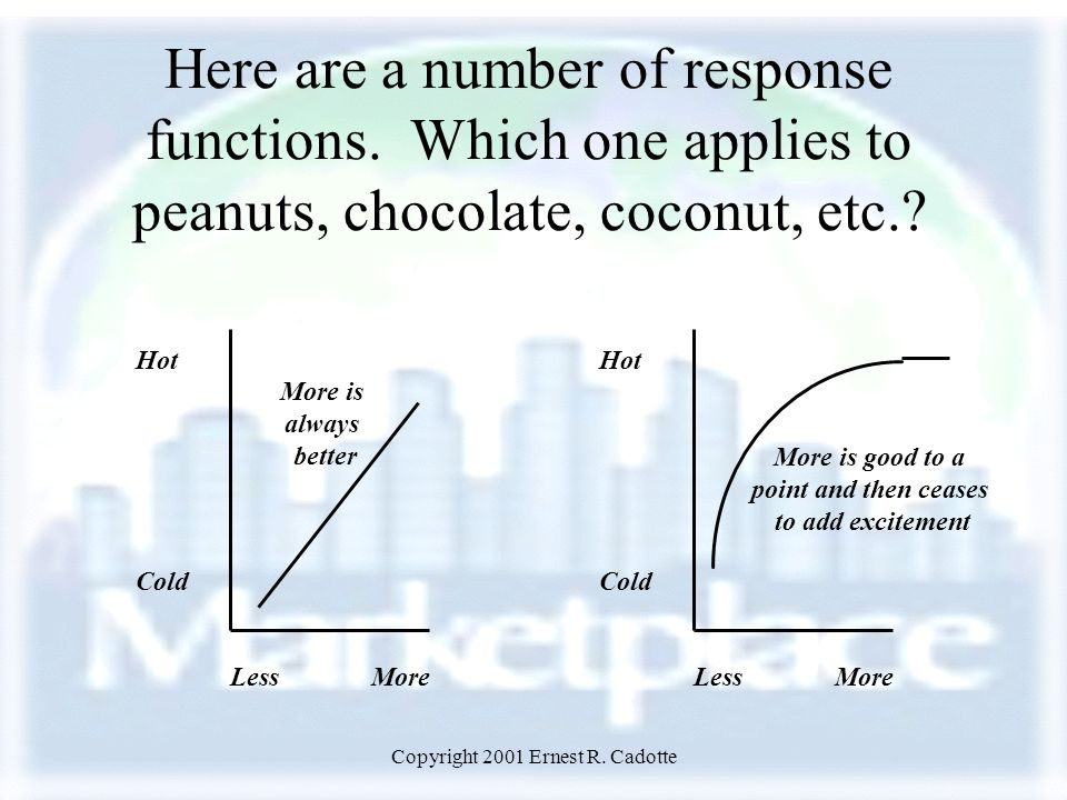 Copyright 2001 Ernest R. Cadotte Here are a number of response functions.