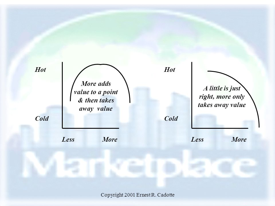 Copyright 2001 Ernest R. Cadotte Hot Cold LessMore A little is just right, more only takes away value Hot Cold LessMore More adds value to a point & t