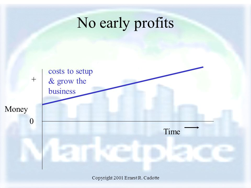 Copyright 2001 Ernest R. Cadotte No early profits Money 0 Time costs to setup & grow the business +