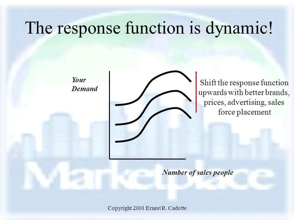 Copyright 2001 Ernest R. Cadotte Your Demand Number of sales people Shift the response function upwards with better brands, prices, advertising, sales
