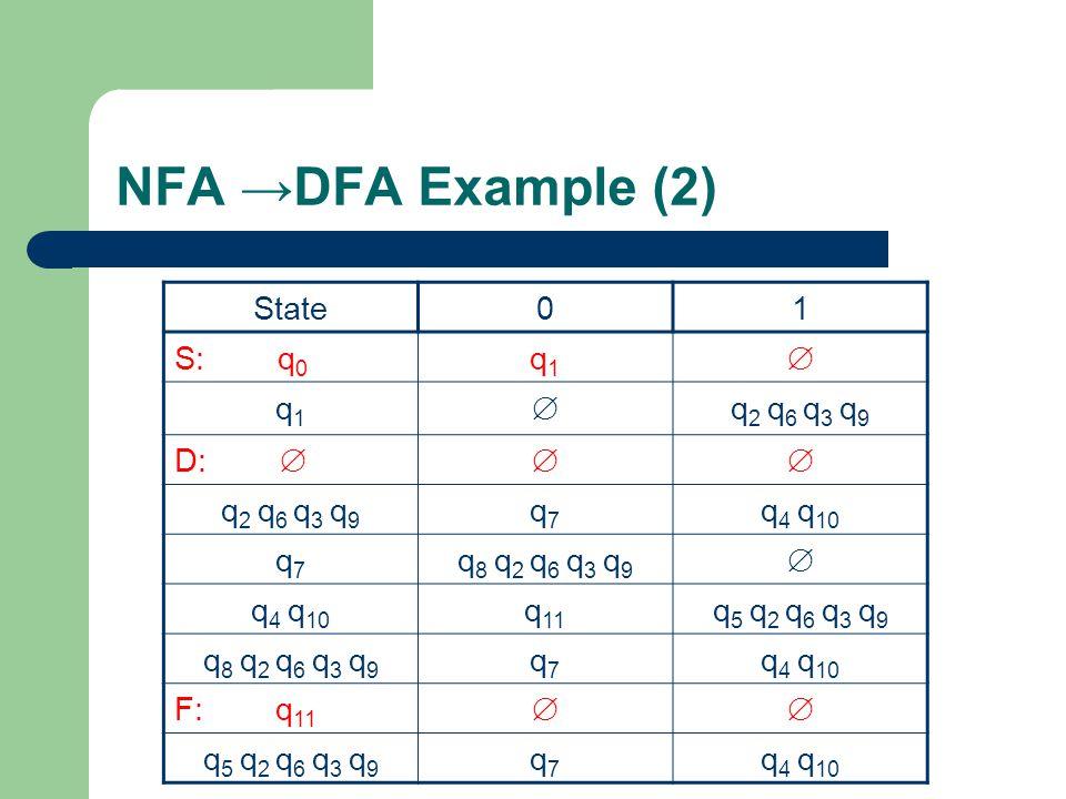 NFA →DFA Example (2) State01 S: q 0 q1q1  q1q1  q 2 q 6 q 3 q 9 D:  q 2 q 6 q 3 q 9 q7q7 q 4 q 10 q7q7 q 8 q 2 q 6 q 3 q 9  q 4 q 10 q 11 q 5 q 2 q 6 q 3 q 9 q 8 q 2 q 6 q 3 q 9 q7q7 q 4 q 10 F: q 11  q 5 q 2 q 6 q 3 q 9 q7q7 q 4 q 10