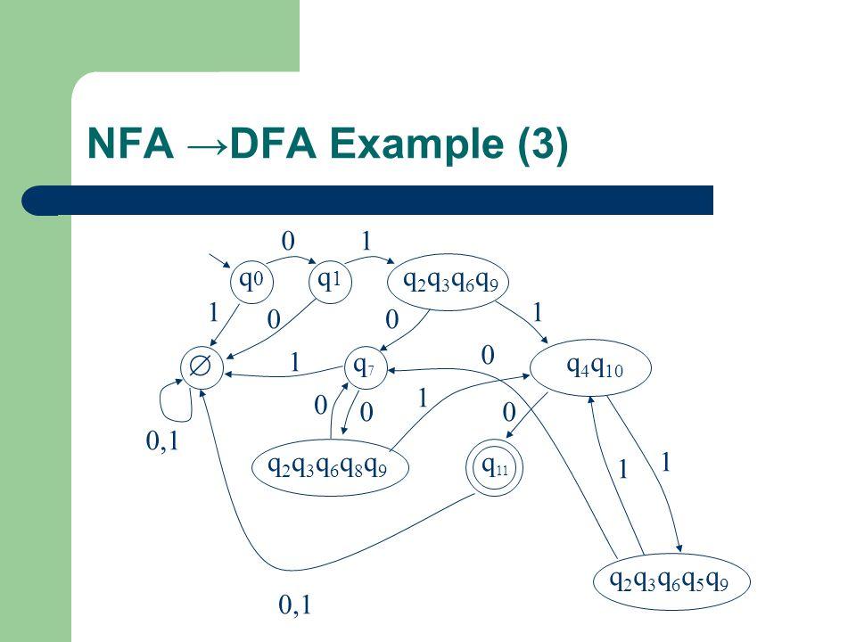 NFA →DFA Example (3) 0 q0q0 q1q1  1 1 q2q3q6q9q2q3q6q9 q7q7 q 4 q 10 q 11 q2q3q6q8q9q2q3q6q8q9 q2q3q6q5q9q2q3q6q5q9 00 1 0,1 1 1 0 00 0 1 1