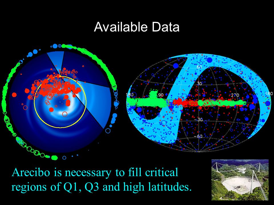 Arecibo is necessary to fill critical regions of Q1, Q3 and high latitudes. Available Data