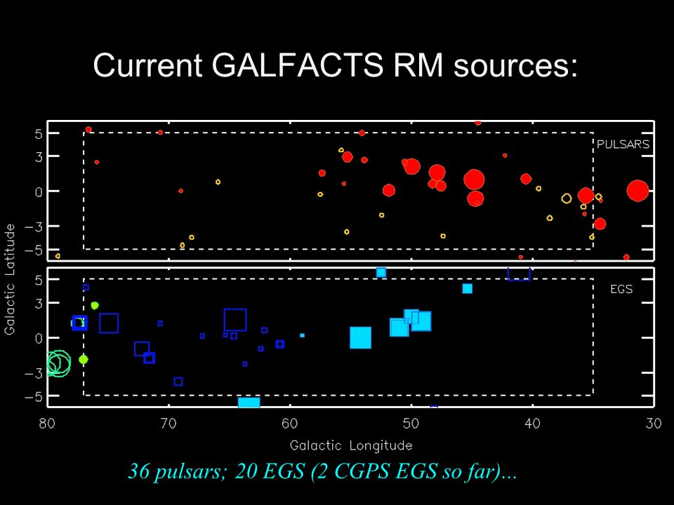 Current GALFACTS RM sources: 36 pulsars; 20 EGS (2 CGPS EGS so far)...