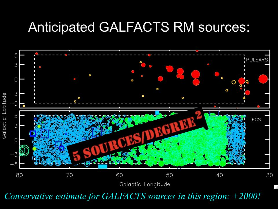 Anticipated GALFACTS RM sources: Conservative estimate for GALFACTS sources in this region: +2000!