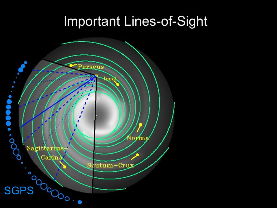 Important Lines-of-Sight SGPS