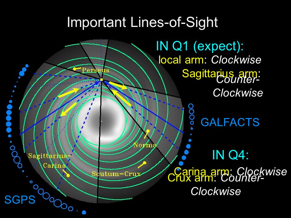 Important Lines-of-Sight IN Q4: GALFACTS Carina arm: Clockwise Crux arm: Counter- Clockwise SGPS local arm: Clockwise Sagittarius arm: Counter- Clockwise IN Q1 (expect):