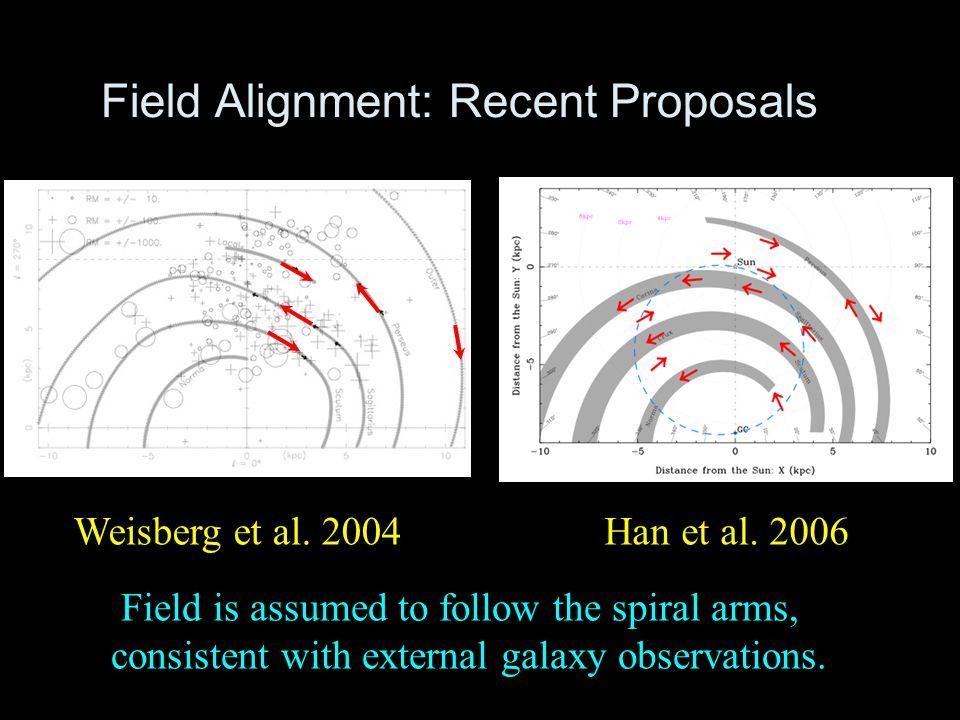 Field Alignment: Recent Proposals Weisberg et al. 2004Han et al.