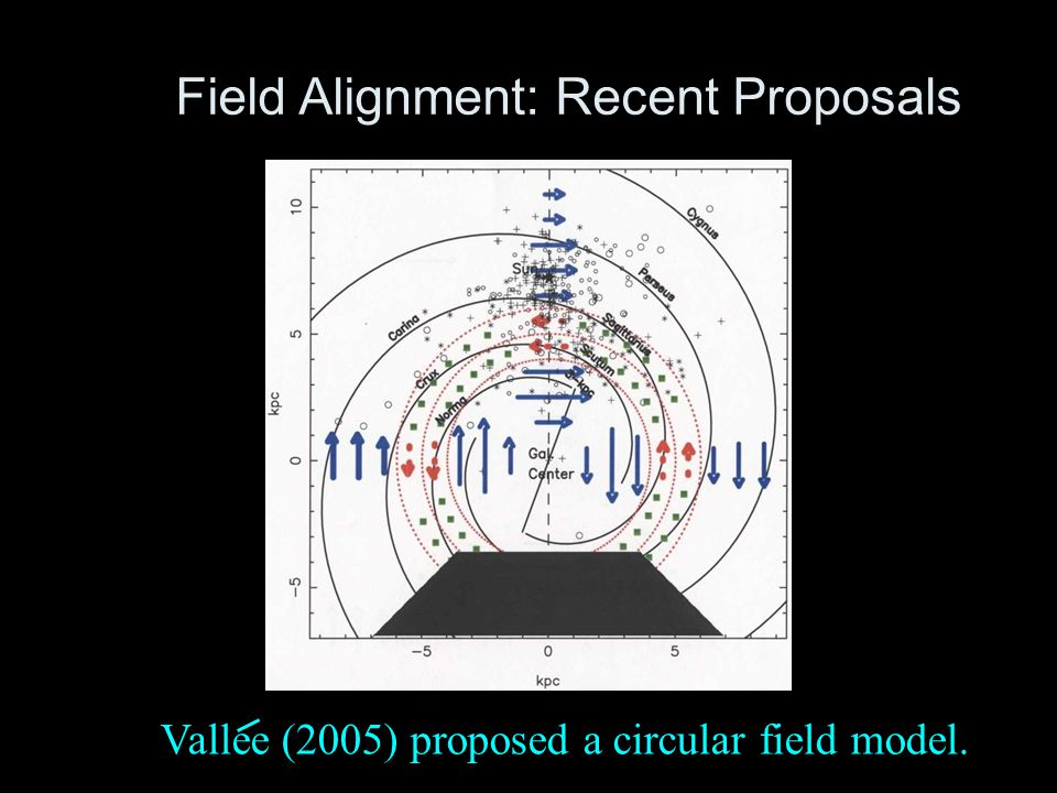 Vallee (2005) proposed a circular field model. Field Alignment: Recent Proposals