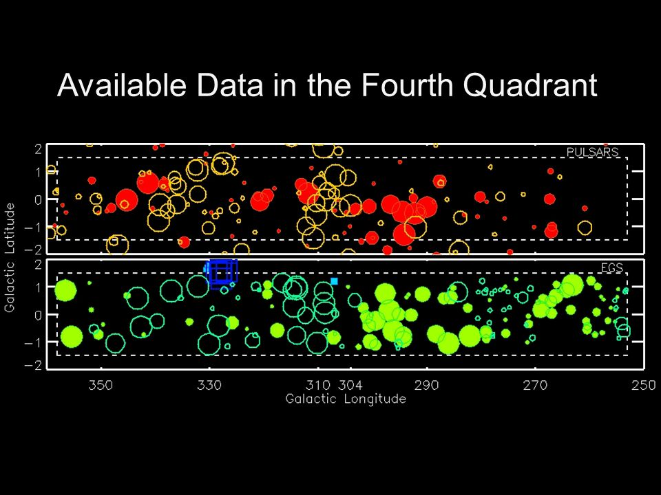 Available Data in the Fourth Quadrant