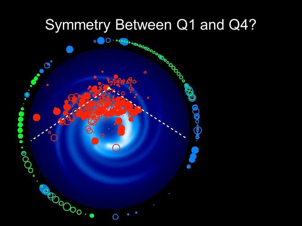 Symmetry Between Q1 and Q4?