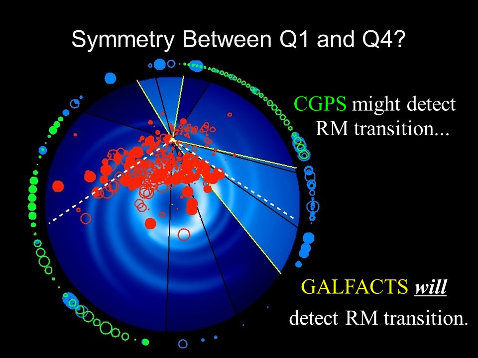 Symmetry Between Q1 and Q4? GALFACTS will detect RM transition. CGPS might detect RM transition...