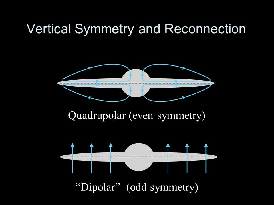 Vertical Symmetry and Reconnection Quadrupolar (even symmetry) Dipolar (odd symmetry)