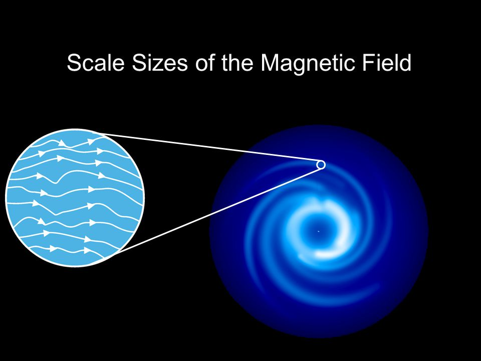 Scale Sizes of the Magnetic Field