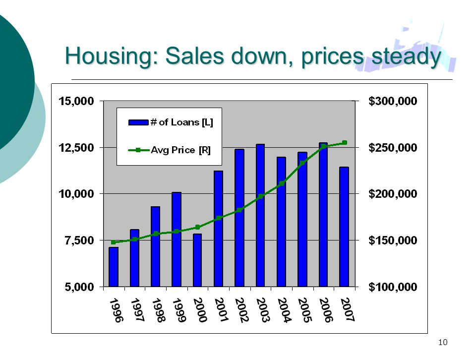 10 Housing: Sales down, prices steady