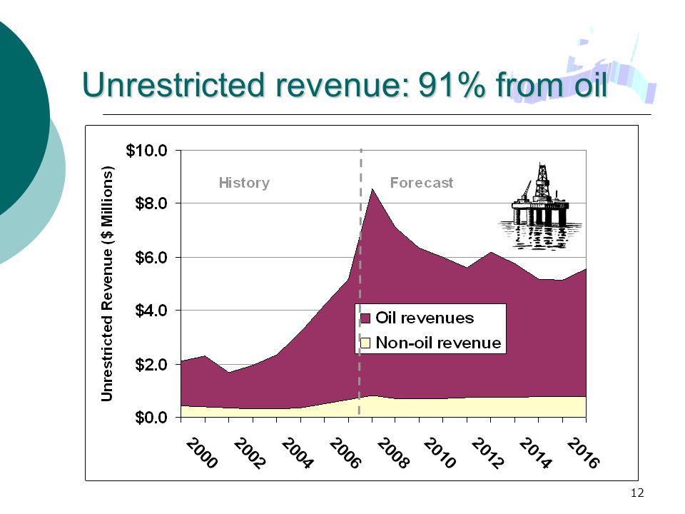 12 Unrestricted revenue: 91% from oil