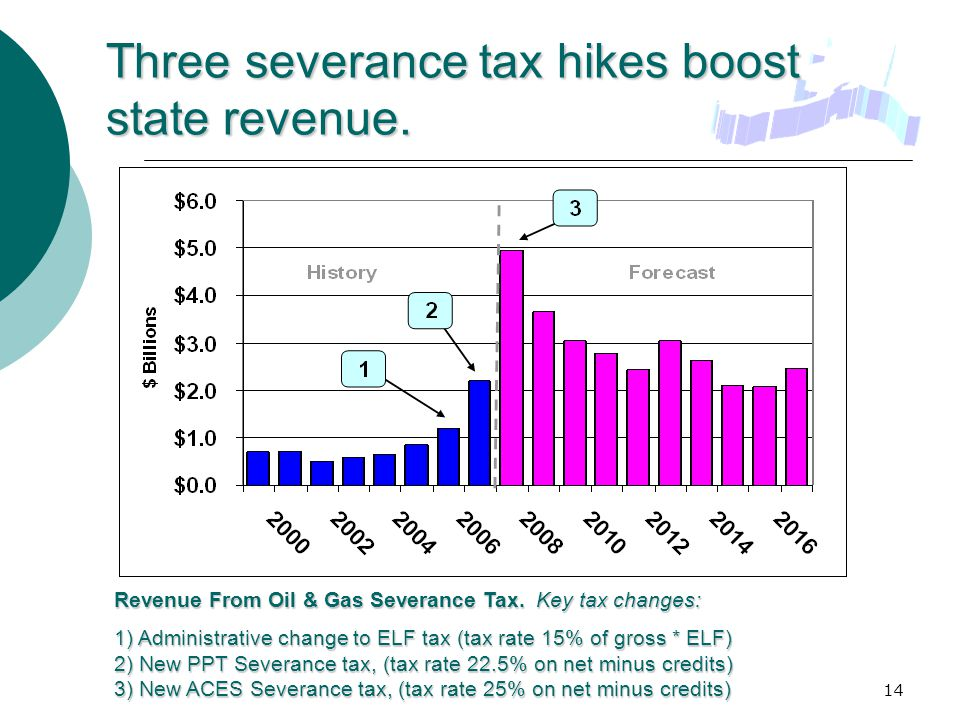 14 Three severance tax hikes boost state revenue. Revenue From Oil & Gas Severance Tax.