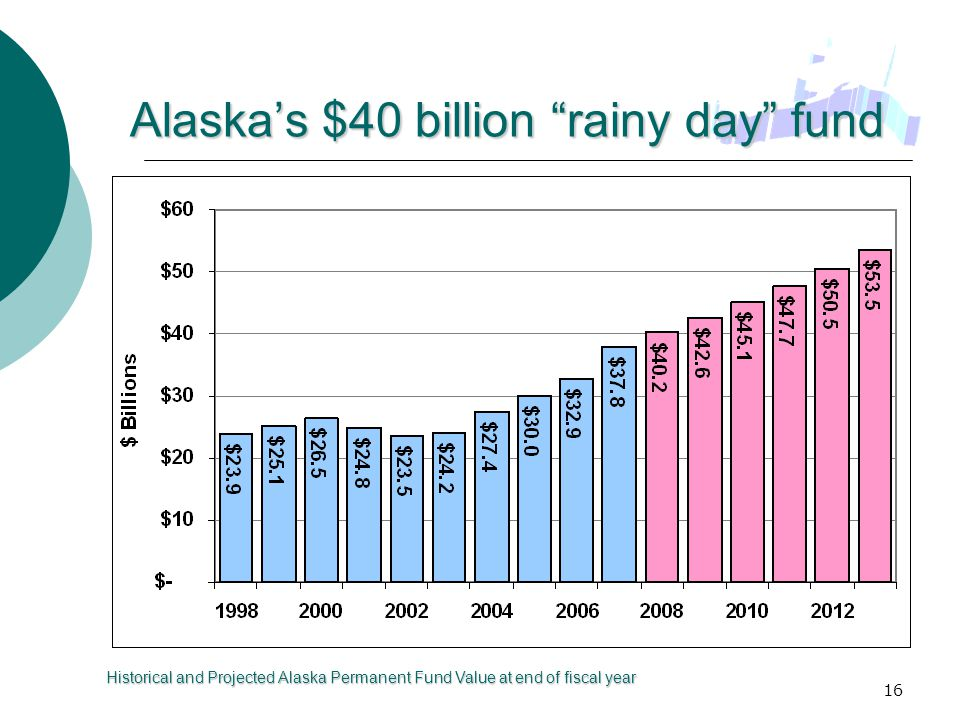 16 Alaska's $40 billion rainy day fund Historical and Projected Alaska Permanent Fund Value at end of fiscal year