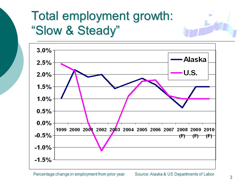3 Total employment growth: Slow & Steady Percentage change in employment from prior year Source: Alaska & US Departments of Labor