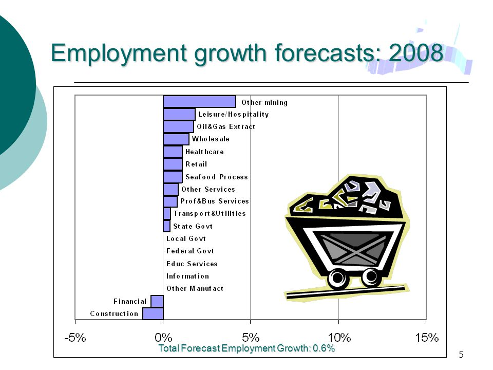 5 Employment growth forecasts: 2008 Total Forecast Employment Growth: 0.6%