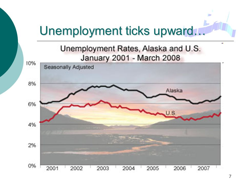 8 … With huge regional differences March 2008 Unemployment by region, not seasonally adjusted.