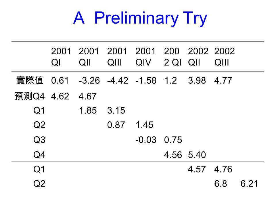 A Preliminary Try 2001 QI 2001 QII 2001 QIII 2001 QIV 200 2 QI 2002 QII 2002 QIII 實際值 0.61-3.26-4.42-1.581.23.984.77 預測 Q4 4.624.67 Q11.853.15 Q20.871