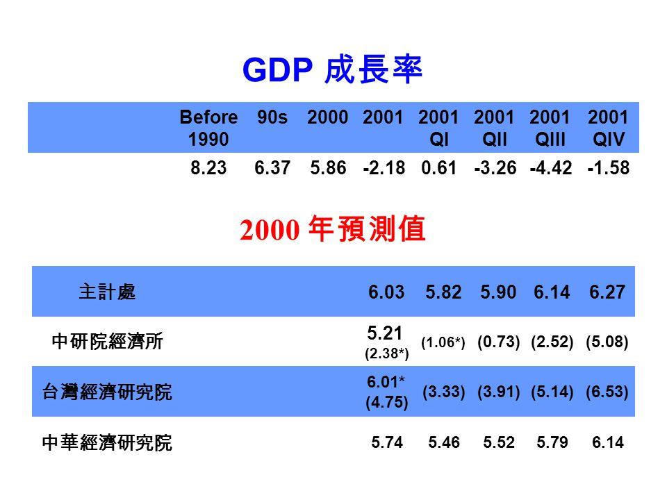 GDP 成長率 主計處 6.035.825.906.146.27 中研院經濟所 5.21 (2.38*) (1.06*) (0.73)(2.52)(5.08) 台灣經濟研究院 6.01* (4.75) (3.33)(3.91)(5.14)(6.53) 中華經濟研究院 5.745.465.525.79