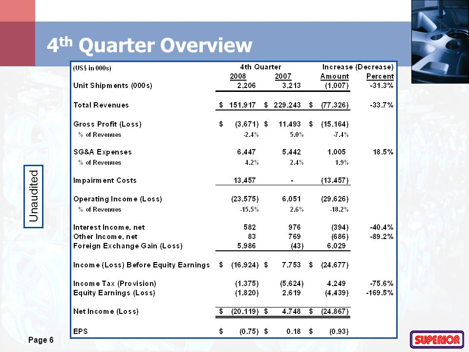 Page 6 4 th Quarter Overview Unaudited