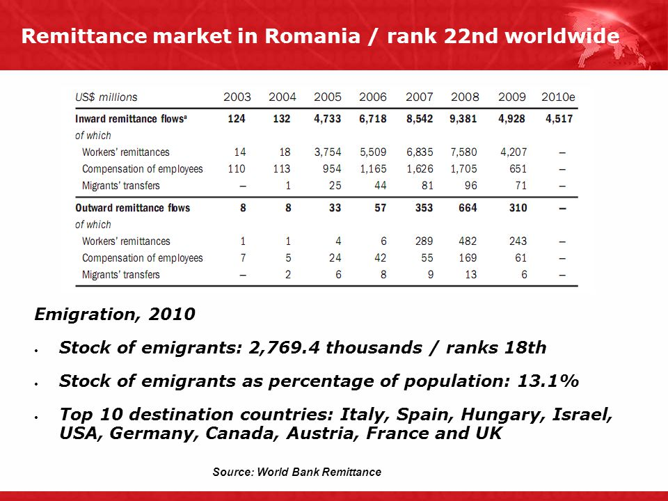 Remittance market in Romania / rank 22nd worldwide Emigration, 2010 Stock of emigrants: 2,769.4 thousands / ranks 18th Stock of emigrants as percentag