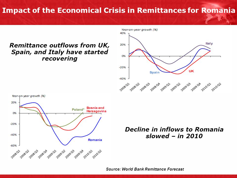 Impact of the Economical Crisis in Remittances for Romania Remittance outflows from UK, Spain, and Italy have started recovering Decline in inflows to Romania slowed – in 2010 Source: World Bank Remittance Forecast