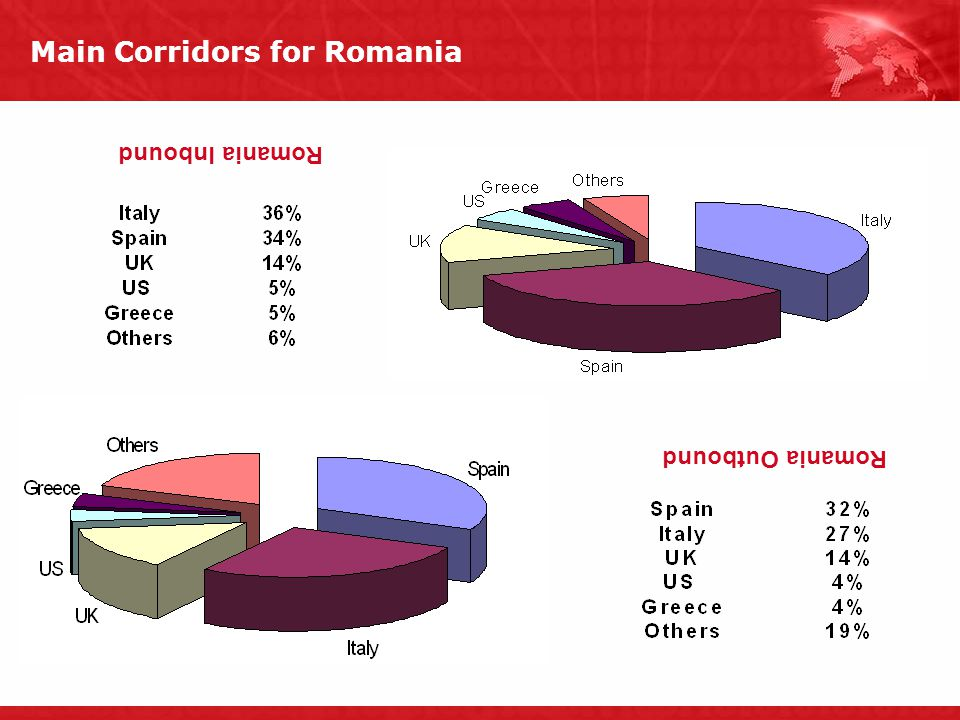 Main Corridors for Romania Romania Outbound Romania Inbound