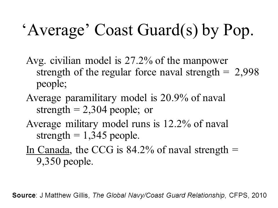 'Average' Coast Guard(s) by Pop. Avg.