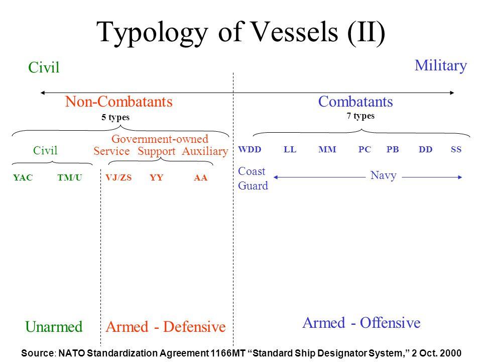 Typology of Vessels (II) Source: NATO Standardization Agreement 1166MT Standard Ship Designator System, 2 Oct.