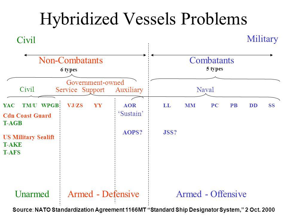 Hybridized Vessels Problems Source: NATO Standardization Agreement 1166MT Standard Ship Designator System, 2 Oct.