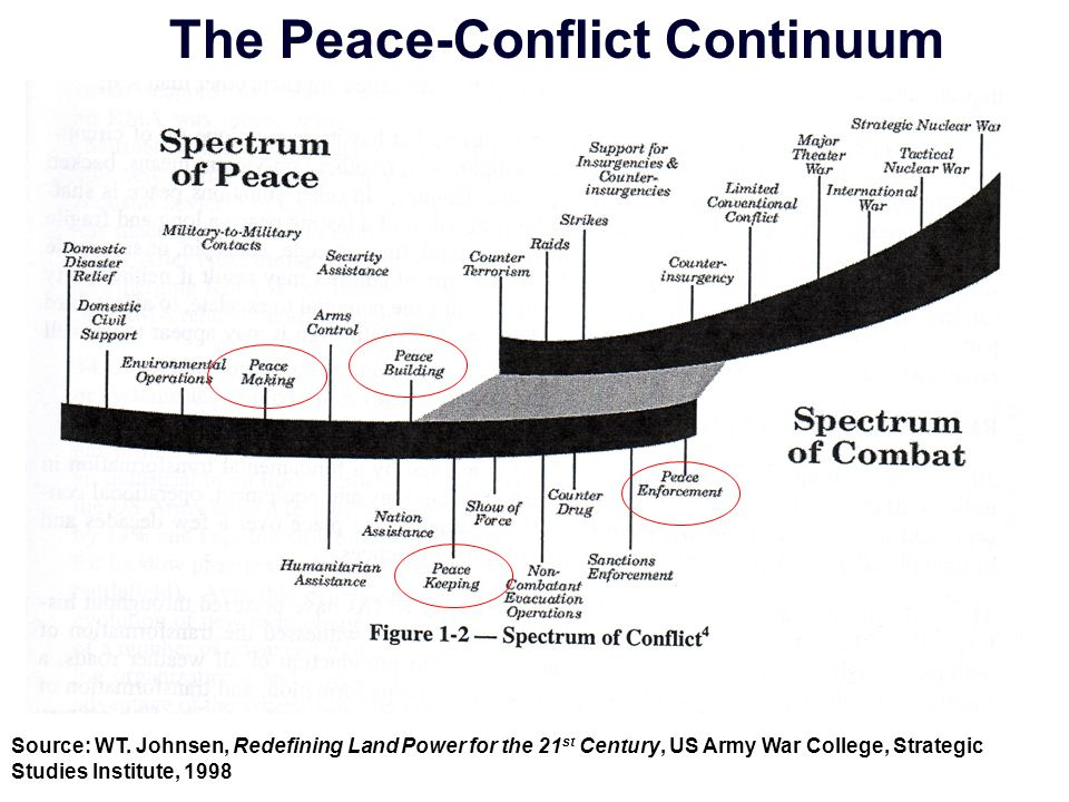 The Peace-Conflict Continuum Source: WT.