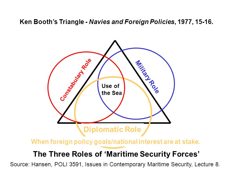 Military Role Constabulary Role Diplomatic Role Use of the Sea Ken Booth's Triangle - Navies and Foreign Policies, 1977, 15-16.