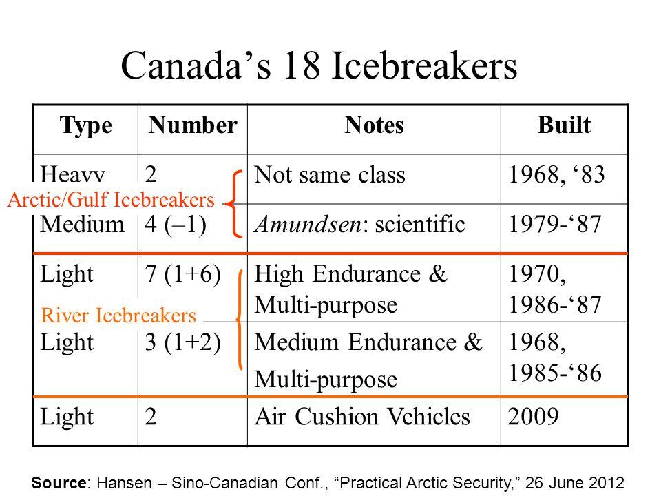Canada's 18 Icebreakers TypeNumberNotesBuilt Heavy2Not same class1968, '83 Medium4 (–1)Amundsen: scientific1979-'87 Light7 (1+6)High Endurance & Multi-purpose 1970, 1986-'87 Light3 (1+2)Medium Endurance & Multi-purpose 1968, 1985-'86 Light2Air Cushion Vehicles2009 Arctic/Gulf Icebreakers River Icebreakers Source: Hansen – Sino-Canadian Conf., Practical Arctic Security, 26 June 2012