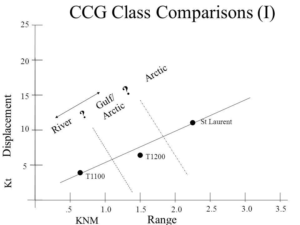 CCG Class Comparisons (I) Range Displacement.5 5 15 1.5 10 1.0 20 2.0 25 2.53.03.5 KNM Kt St Laurent T1200 T1100 .