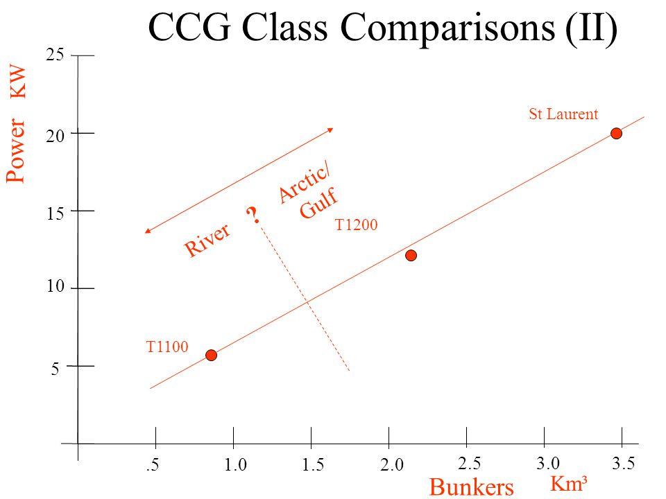 CCG Class Comparisons (II) Bunkers Power.5 5 15 1.5 10 1.0 20 2.0 25 2.53.03.5 Km³ KW St Laurent T1200 T1100 River Arctic/ Gulf ?