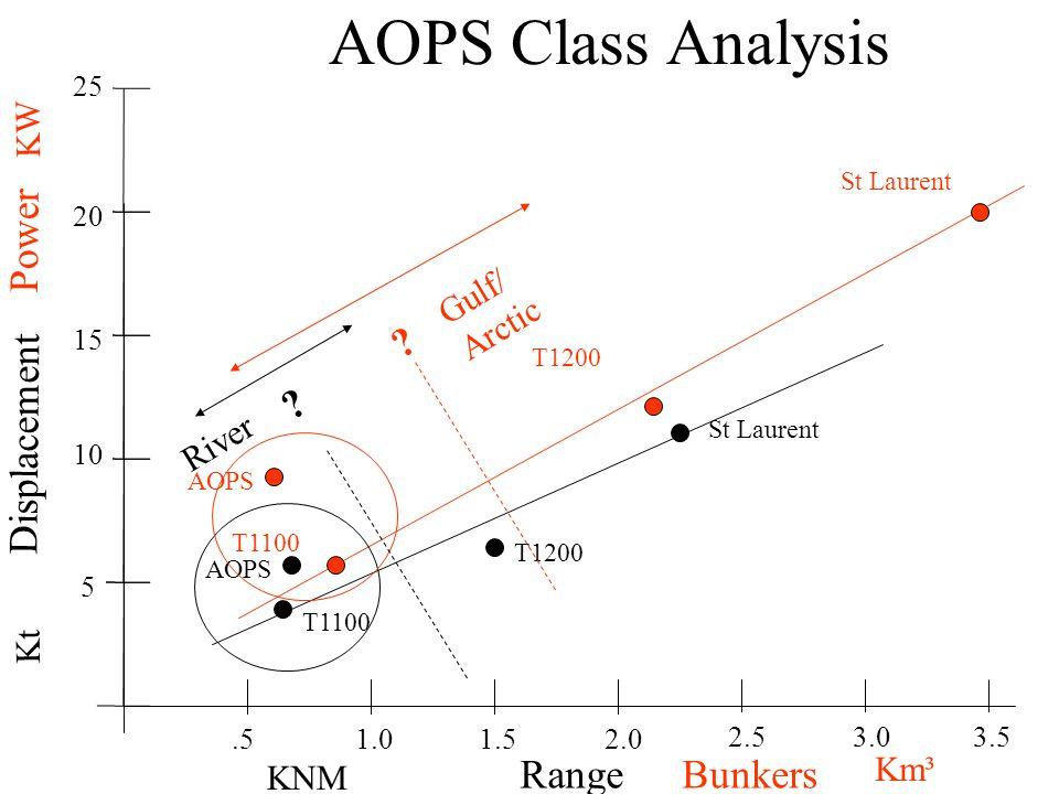 AOPS Class Analysis Range Displacement.5 5 15 1.5 10 1.0 20 2.0 25 2.53.03.5 KNM Kt St Laurent T1200 T1100 Power KW Bunkers Km³ T1100 T1200 St Laurent AOPS River .