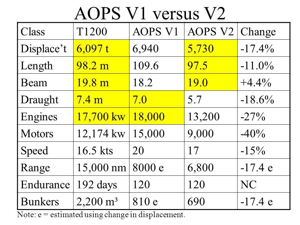 AOPS V1 versus V2 ClassT1200AOPS V1AOPS V2Change Displace't6,097 t6,9405,730-17.4% Length98.2 m109.697.5-11.0% Beam19.8 m18.219.0+4.4% Draught7.4 m7.05.7-18.6% Engines17,700 kw18,00013,200-27% Motors12,174 kw15,0009,000-40% Speed16.5 kts2017-15% Range15,000 nm8000 e6,800-17.4 e Endurance192 days120 NC Bunkers2,200 m³810 e690-17.4 e Note: e = estimated using change in displacement.