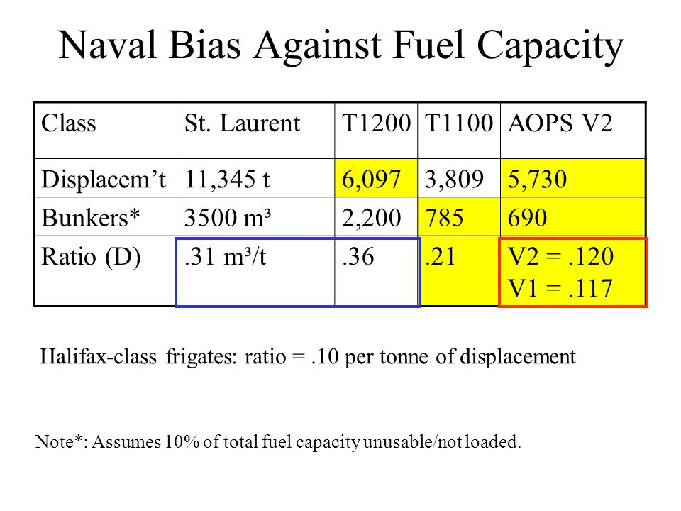 Naval Bias Against Fuel Capacity ClassSt.