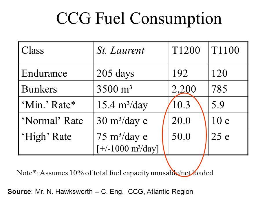 CCG Fuel Consumption ClassSt.