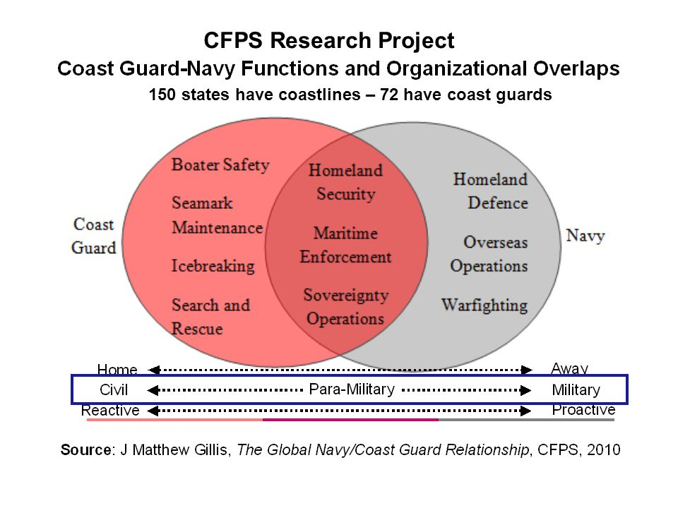 150 states have coastlines – 72 have coast guards CFPS Research Project