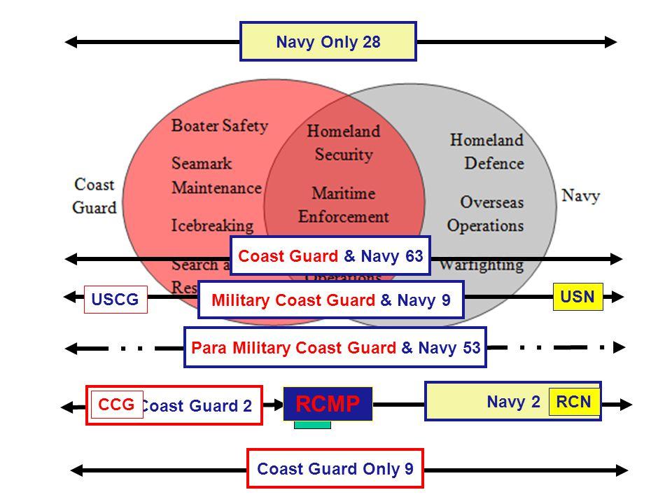 Navy Only 28 Coast Guard Only 9 Coast Guard & Navy 63 Military Coast Guard & Navy 9 Para Military Coast Guard & Navy 53 Civil Coast Guard 2 Navy 2 .